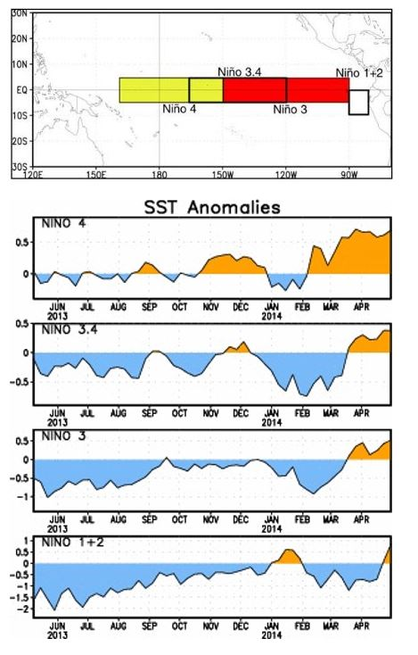 Figure 2. Definition of the different regions in which the average sea surface temperature anomaly is measure, and the anomalies over the last year for the 4 regions. Figure credit: NOAA