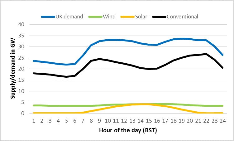 UK power supply and demand