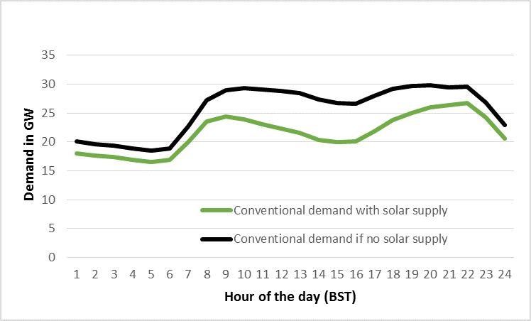 Showing the change in UK electricity demand shape with solar power