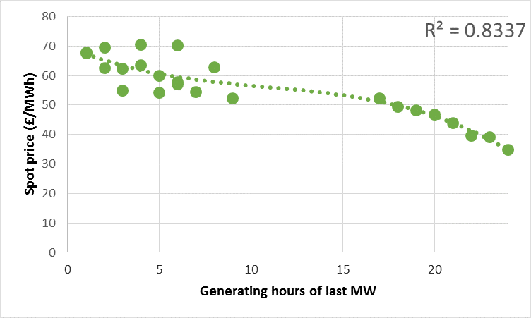 Spot price as a function of generating hours