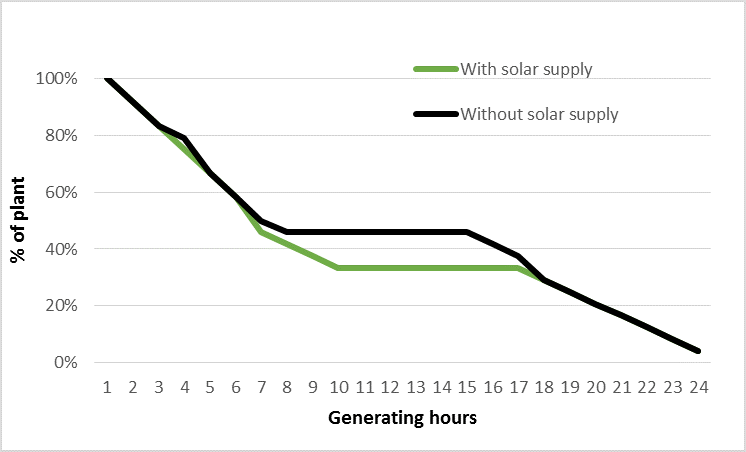 Solar supply and the change in generating hours