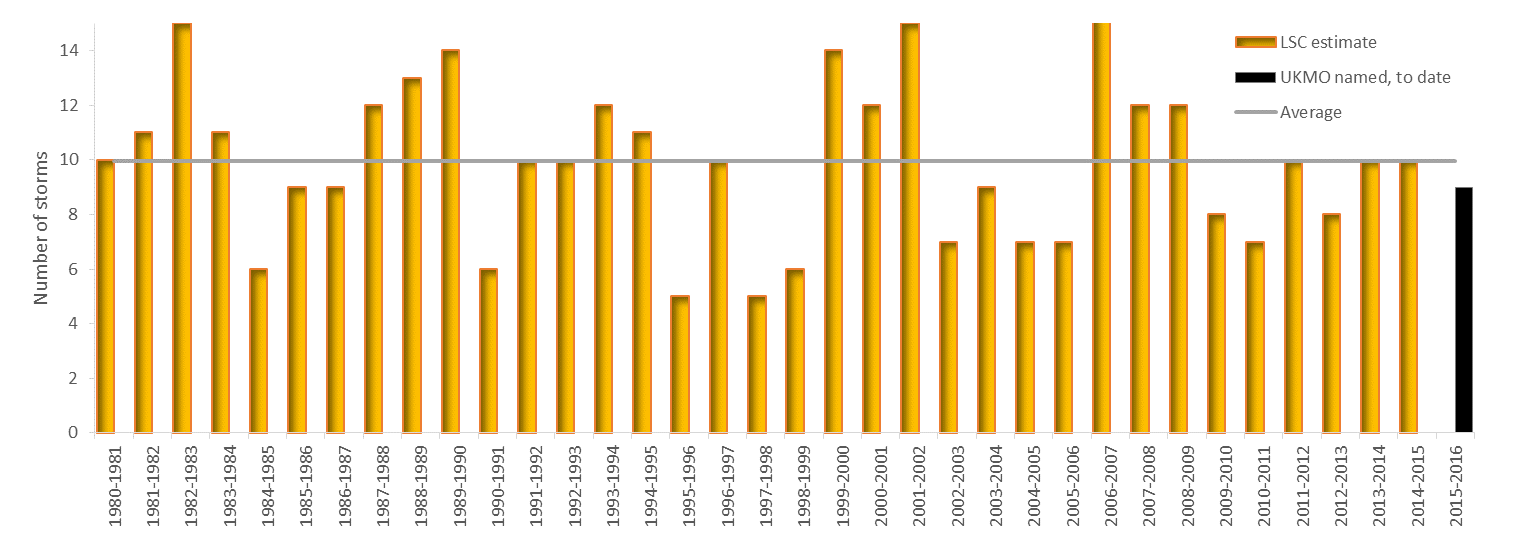 Figure 4: number of estimated UK storms by year since 1980