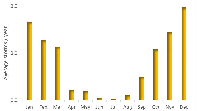 Figure 3: average UK storms per month