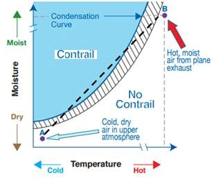 Details of what climatic conditions enable contrails to form