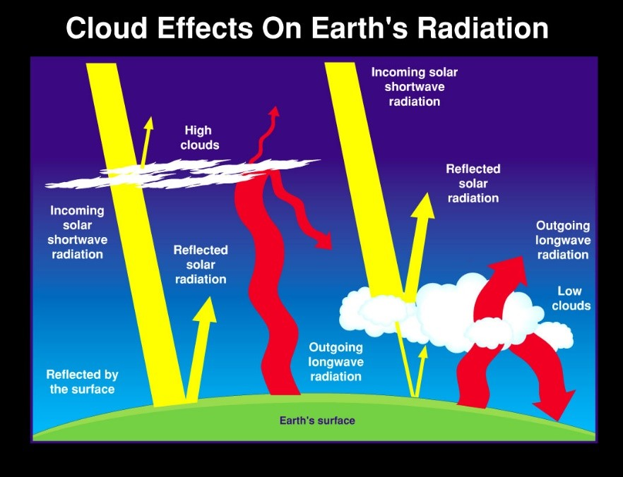 Figure 4: Cloud effects on earth's radiation; contrails fall in the 'high cloud' category. Source: NASA, 2002.